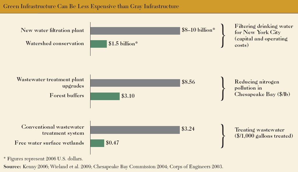 <p>Figure 1: Green Infrastructure Can Be Less Expensive Than Gray Infrastructure (Click to enlarge)</p>