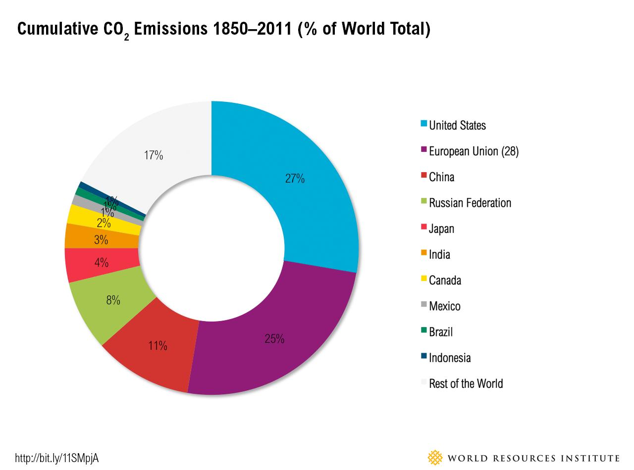 historical_emissions.png