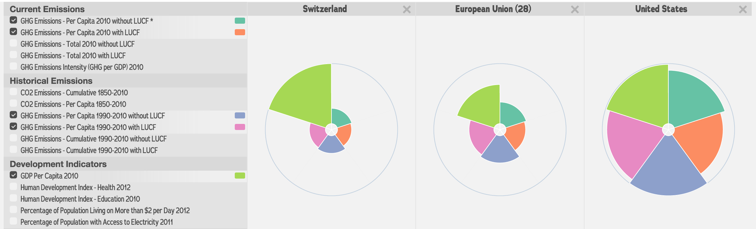 <p>WRI's CAIT Equity Explorer enables users to compare different countries based on a range of indicators – balancing emissions against capability and mitigation potential. Although Switzerland's per capita CO2 emissions (including LULUCF) are 6.55tCO2 - lower than the EU at 9.3tCO2 or the US at 20.22tCO2 it has one of the world's highest GDP per capita at USD 84,518 in 2013.</p>