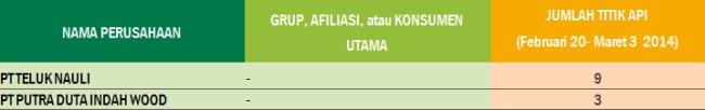 <p>Sumber: Data Titik Api NASA Fire Information for Resource Management (FIRMS), 20 Februari–3 Maret, 2014. Data ini hanya mencantumkan jumlah titik api dengan tingkat keyakinan yang lebih besar atau sama dengan 30% serta tingkat kecerahan yang lebih besar atau sama dengan 330K. Data konsesi (HTI, kelapa sawit, dan HPH) didapatkan dari Kementerian Kehutanan Indonesia, 2013.</p>