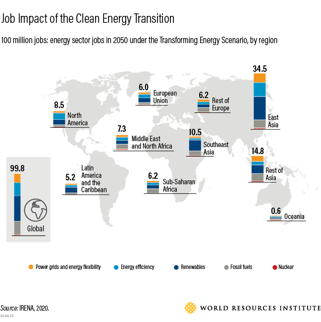 Job impact of the Clean Energy Transition
