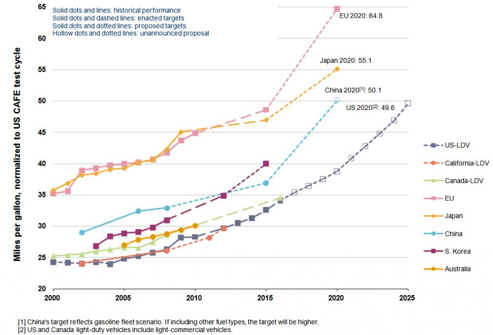 <p>Comparison of Actual and Projected Fuel Economy for New Passenger Vehicles. Source: Center for Climate and Energy Solutions</p>