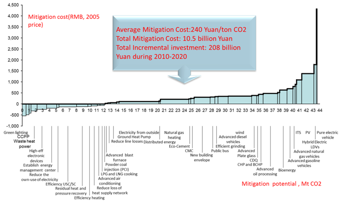 <p>Marginal abatement cost curve of Qingdao in 2020 (under the 45% Carbon Intensity Reduction Scenario) Source: Renmin University of China</p>