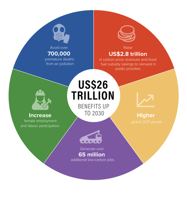 <p>Source: The New Climate Economy Report 2018</p>