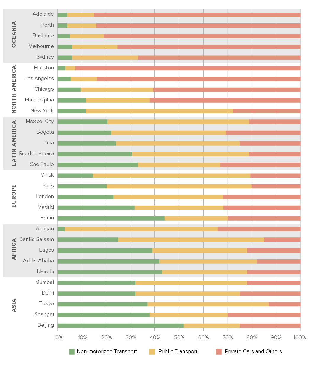 <p>Modal share for 5 of the 10 largest cities in each region. Embracing low-carbon transport infrastructure is one of the most difficult but consequential changes cities can make. Source: New Climate Economy</p>