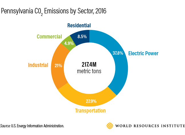 <p>Source: U.S. Energy Information Administration</p>