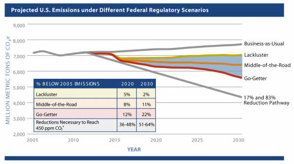 <p>Figure 1: Projected U.S. Emissions under Different Federal Regulatory Scenarios</p>