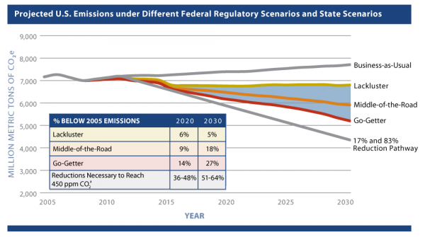<p>Figure 2: Projected U.S. Emissions under Different Federal Regulatory Scenarios and State Scenarios</p>