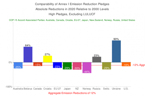 <p>Analyzing Comparability of Annex I Emission Reduction Pledges</p>