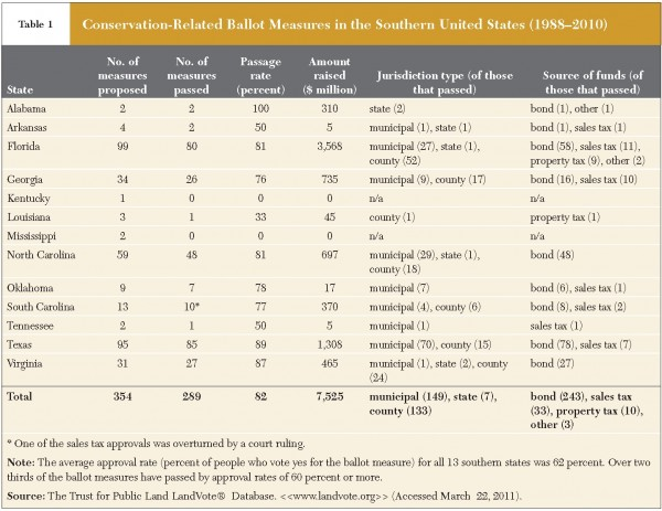 <p>Table 1. Conservation-Related Ballot Measures in the Southern United States (1988–2010)</p>