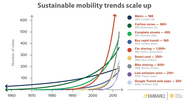 <p>Sustainable mobility solutions continue to grow as cities move away from auto-dependency.</p>