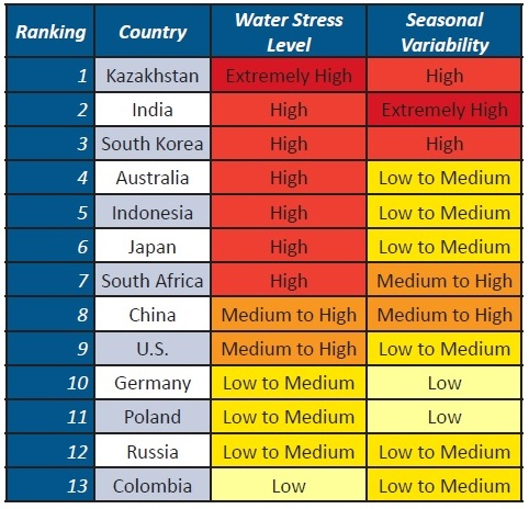 <p>Table 3. Water Stress and Seasonal Variability Levels of Major Coal-producing/consuming Countries</p>