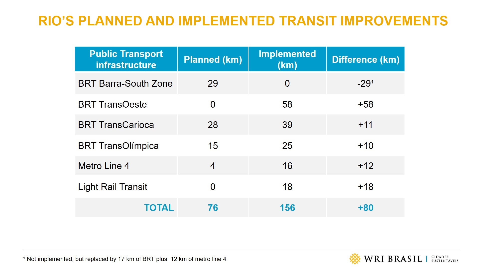 <p>Numbers reveal that Rio delivered more than what was promised for transport</p>