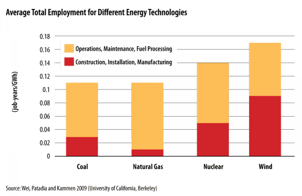 <p><strong>Average Total Employment for Different Energy Technologies</strong></p>
