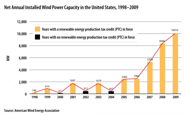 <p><strong>Net Annual Installed Wind Power Capacity in the United States, 1998–2009</strong></p>