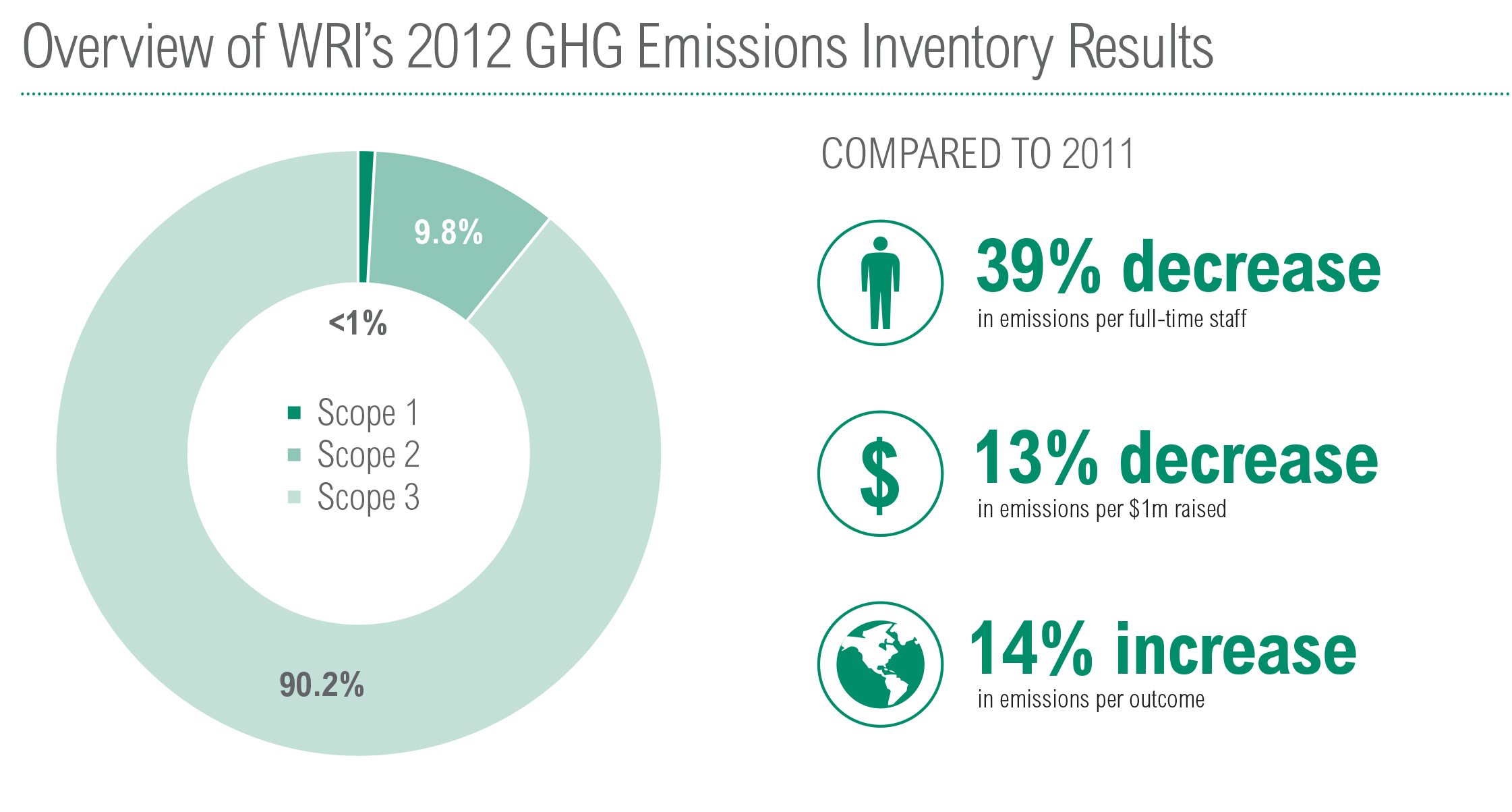 <p>Figure 1: Overview of WRI\'s 2012 GHG Inventory</p>