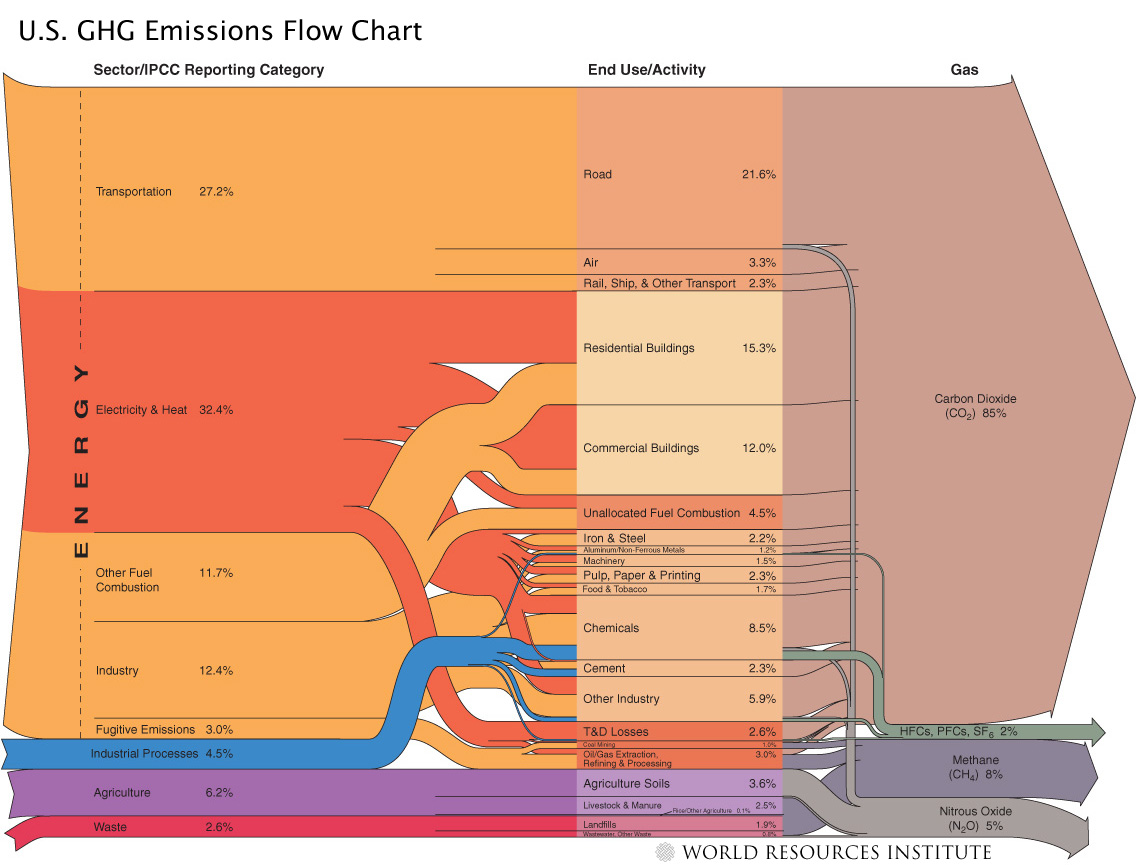 Greenhouse Gases And Where They Come From World Resources Institute Hydroelectric Power Plant Sankey Diagram Related Blog Posts