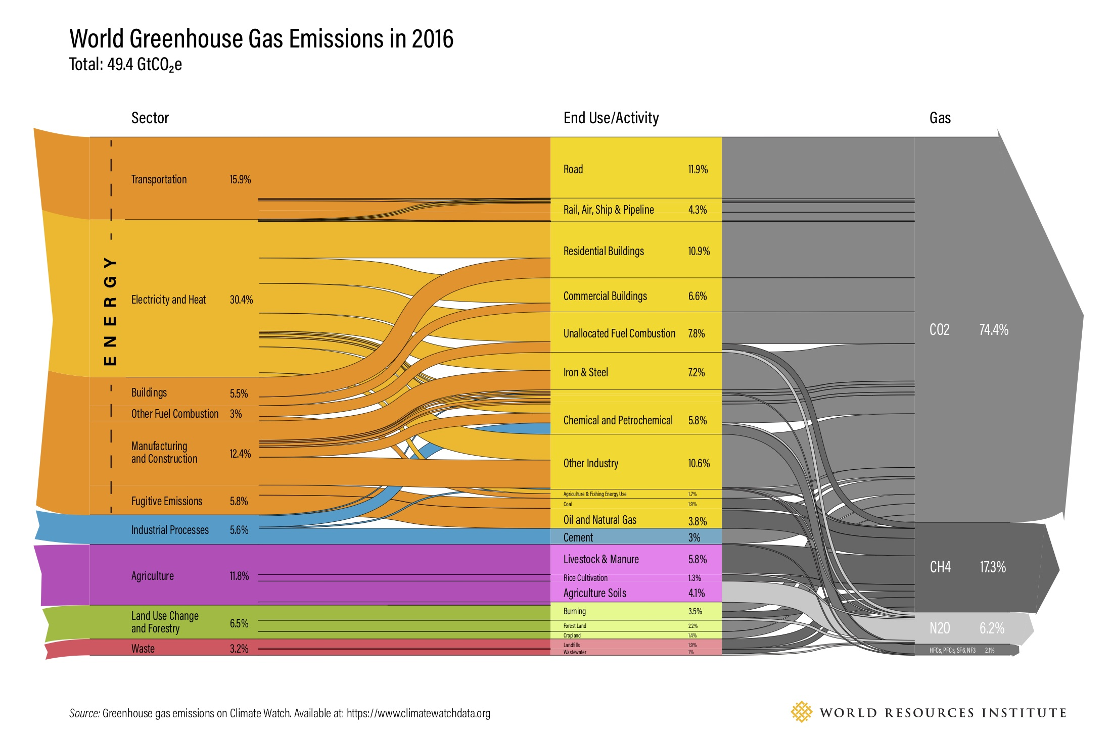 World Greenhouse Gas Emissions 2005, by usage or industry - World Resources Institute